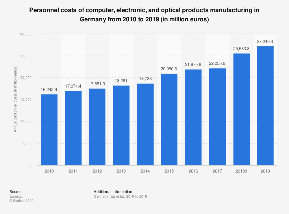Statistic: Personnel costs of computer, electronic and optical products manufacturing in Germany from 2008 to 2016 (in million euros) | Statista