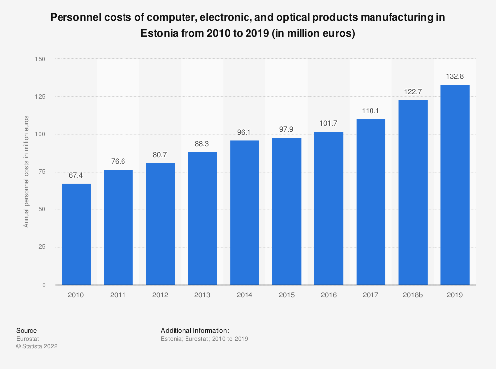 Statistic: Personnel costs of computer, electronic and optical products manufacturing in Estonia from 2008 to 2016 (in million euros) | Statista