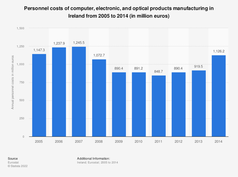 Statistic: Personnel costs of computer, electronic and optical products manufacturing in Ireland from 2008 to 2014 (in million euros) | Statista
