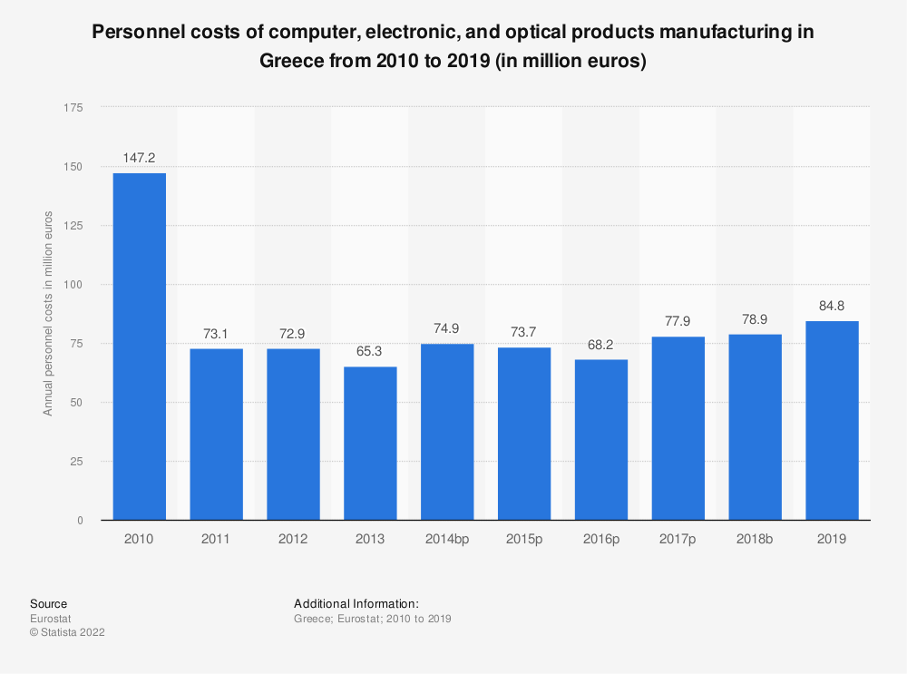 Statistic: Personnel costs of computer, electronic and optical products manufacturing in Greece from 2008 to 2016 (in million euros) | Statista