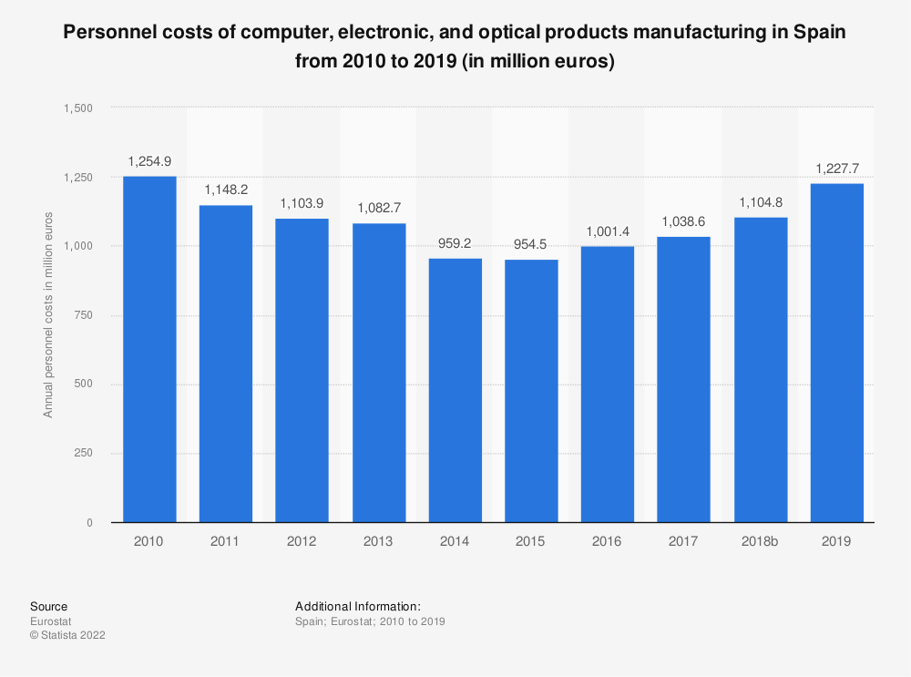 Statistic: Personnel costs of computer, electronic and optical products manufacturing in Spain from 2008 to 2016 (in million euros) | Statista