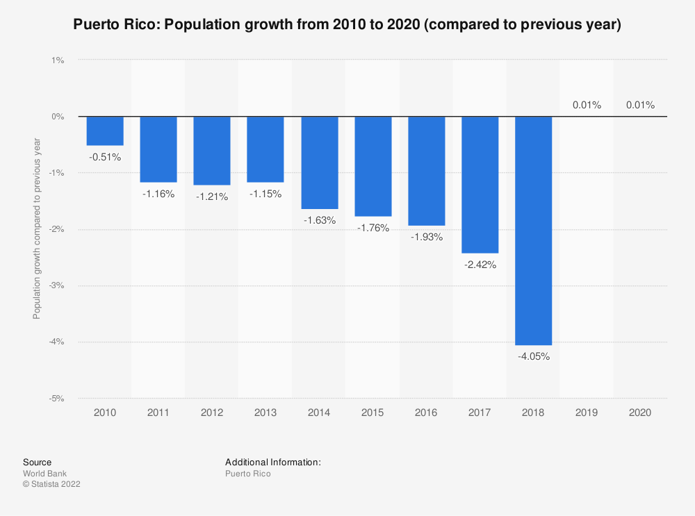 Statistic: Puerto Rico: Population growth from 2009 to 2019 (compared to previous year) | Statista