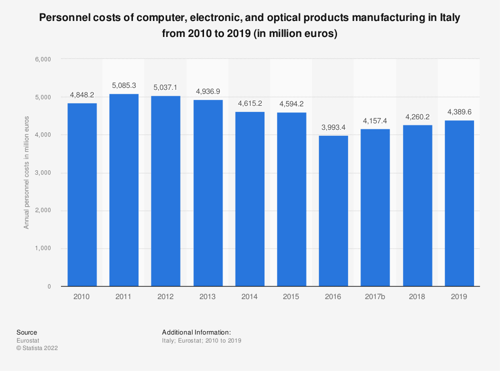 Statistic: Personnel costs of computer, electronic and optical products manufacturing in Italy from 2008 to 2016 (in million euros) | Statista