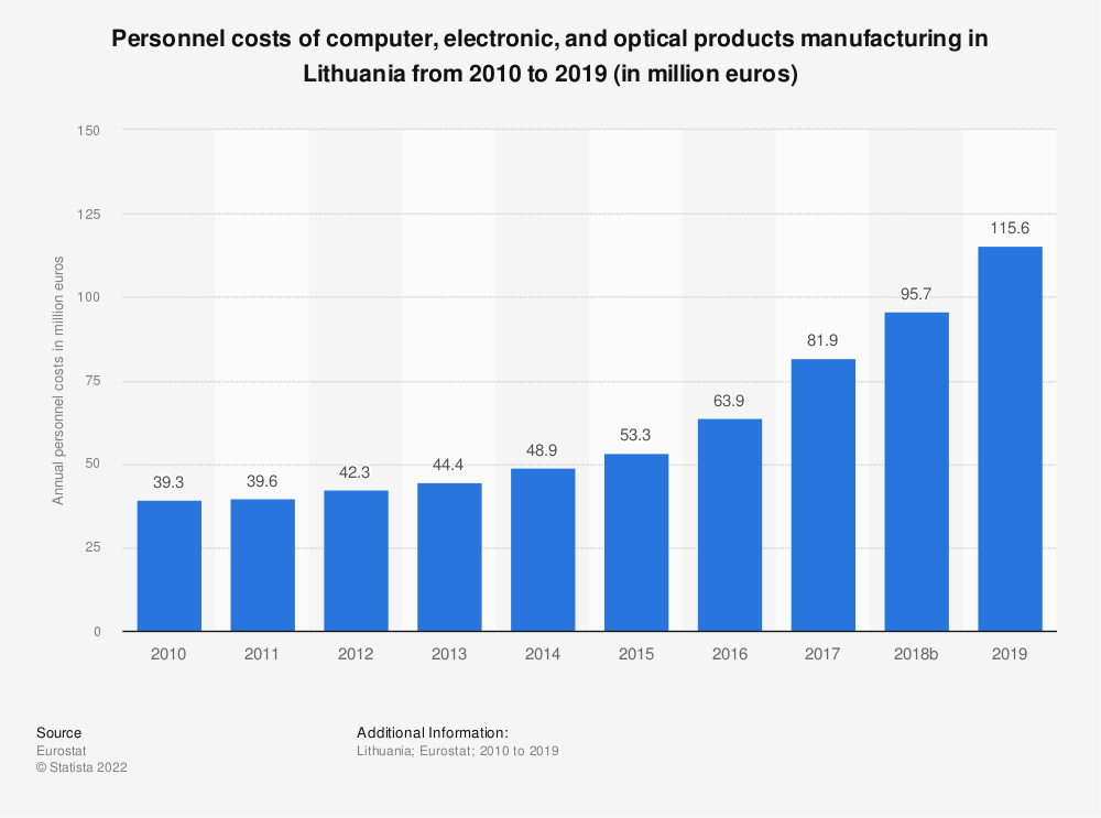 Statistic: Personnel costs of computer, electronic and optical products manufacturing in Lithuania from 2008 to 2016 (in million euros) | Statista