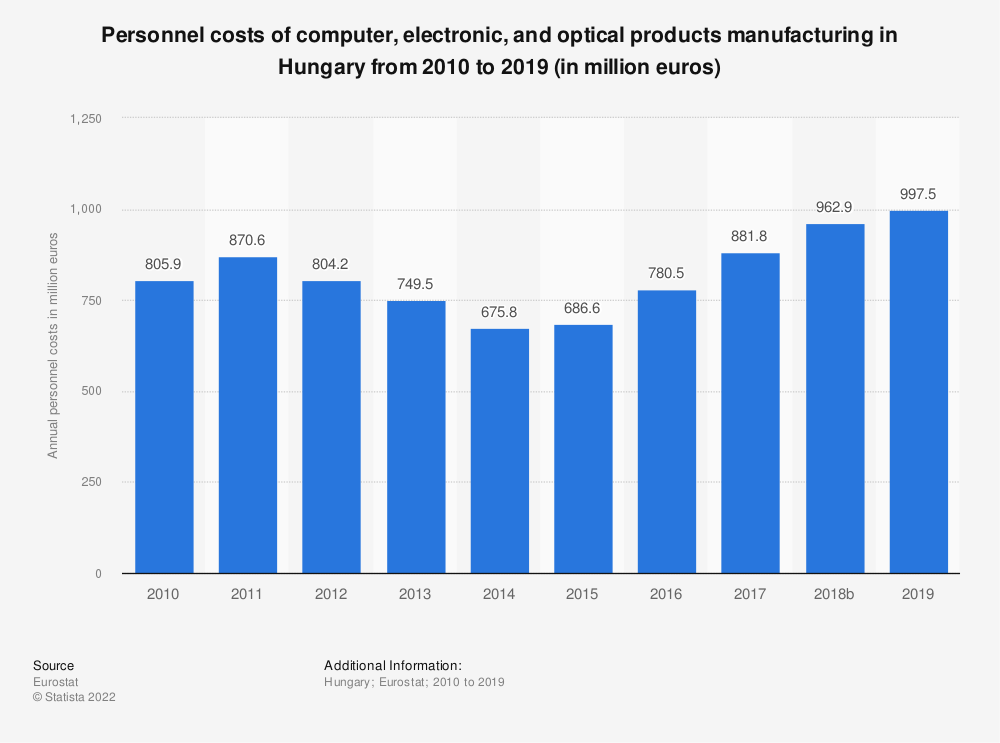 Statistic: Personnel costs of computer, electronic and optical products manufacturing in Hungary from 2008 to 2016 (in million euros) | Statista