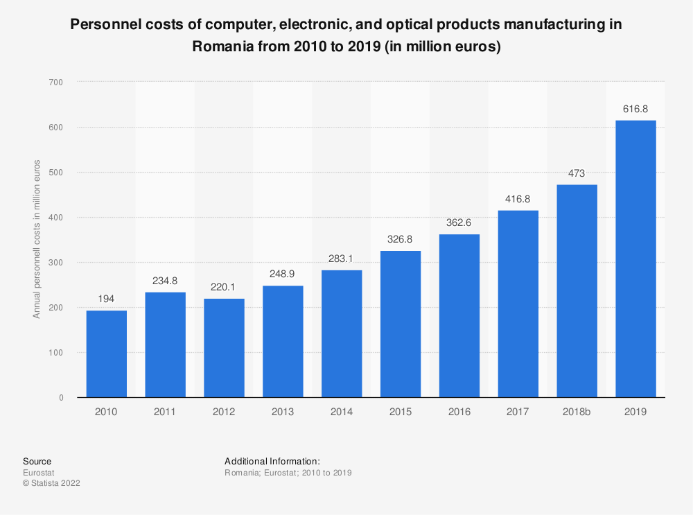 Statistic: Personnel costs of computer, electronic and optical products manufacturing in Romania from 2008 to 2016 (in million euros) | Statista