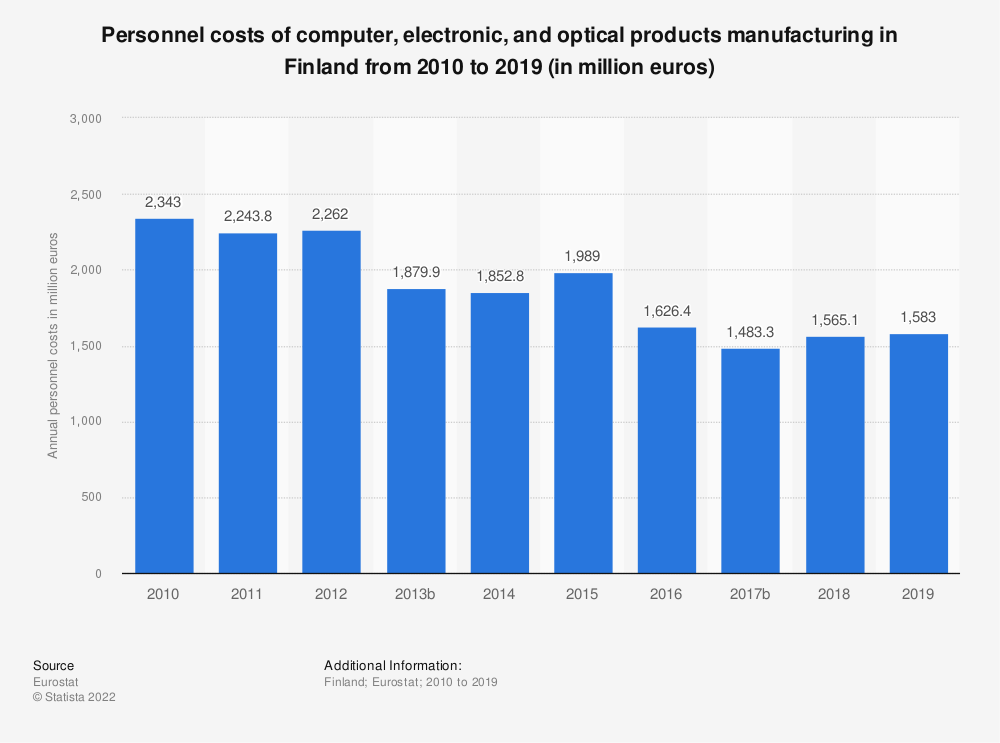 Statistic: Personnel costs of computer, electronic and optical products manufacturing in Finland from 2008 to 2016 (in million euros) | Statista