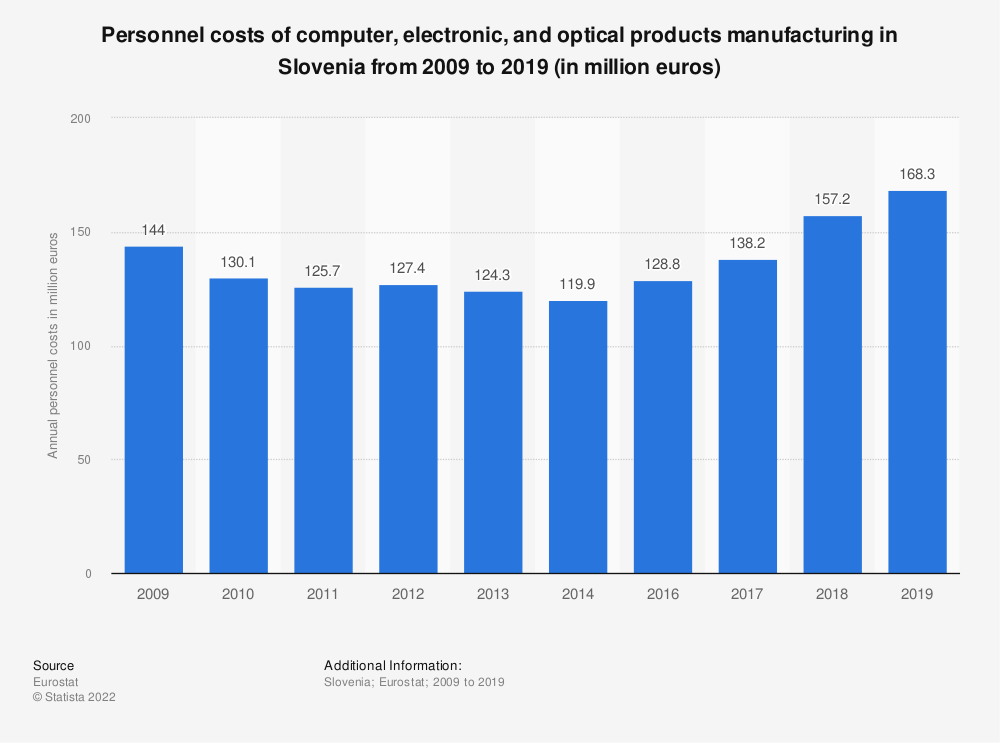 Statistic: Personnel costs of computer, electronic and optical products manufacturing in Slovenia from 2008 to 2016 (in million euros) | Statista