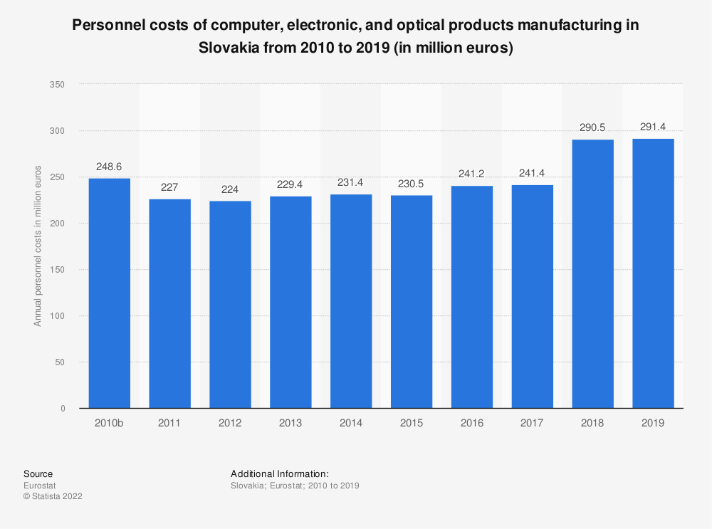 Statistic: Personnel costs of computer, electronic and optical products manufacturing in Slovakia from 2008 to 2016 (in million euros)   Statista