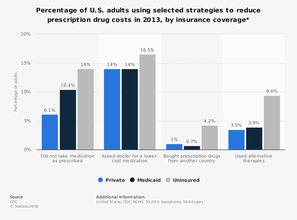 Statistic: Percentage of U.S. adults using selected strategies to reduce prescription drug costs in 2013, by insurance coverage* | Statista