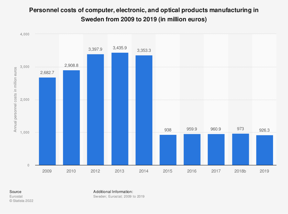 Statistic: Personnel costs of computer, electronic and optical products manufacturing in Sweden from 2008 to 2016 (in million euros) | Statista