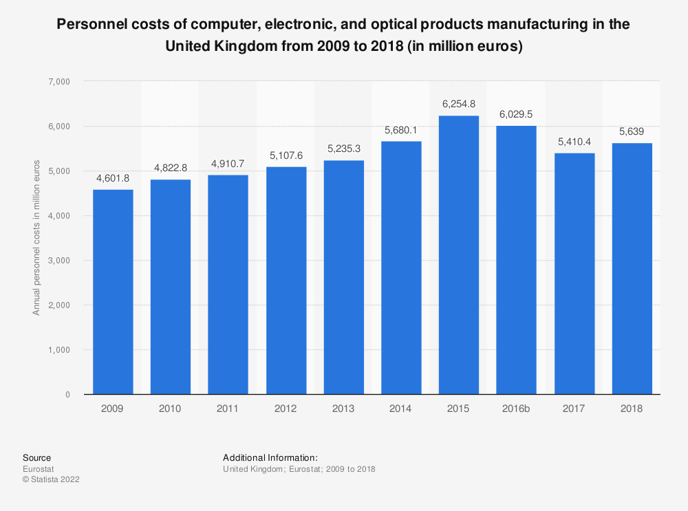 Statistic: Personnel costs of computer, electronic and optical products manufacturing in the United Kingdom from 2008 to 2016 (in million euros) | Statista