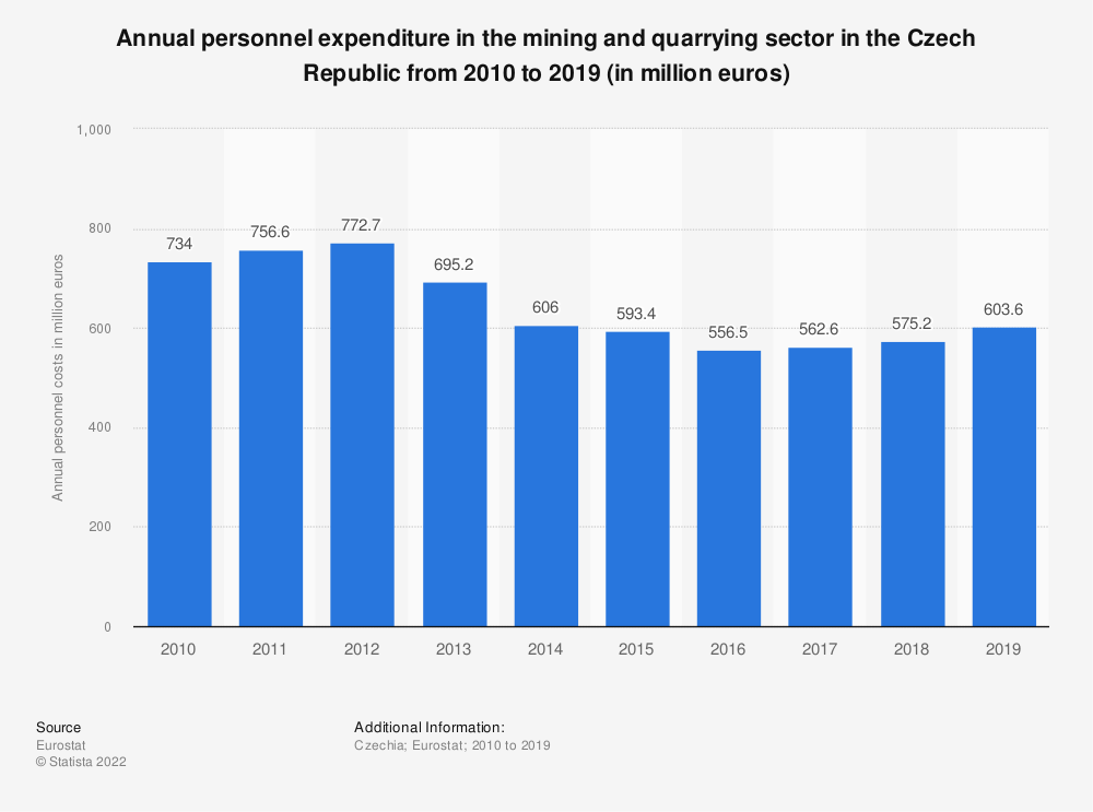 Statistic: Annual personnel expenditure in the mining andquarrying sector in the Czech Republic from 2008 to 2016 (in million euros) | Statista