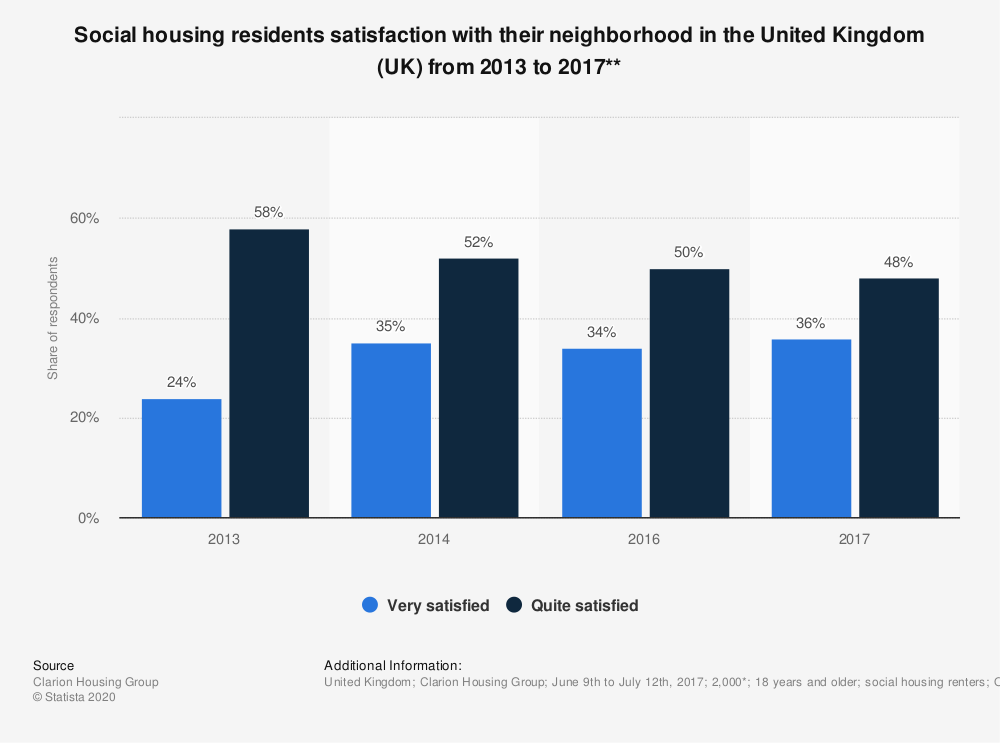 Statistic: Social housing residents satisfaction with their neighborhood in the United Kingdom (UK) from 2013 to 2017** | Statista