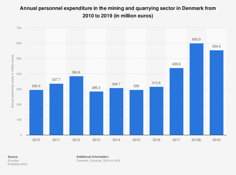 Statistic: Annual personnel expenditure in the mining andquarrying sector in Denmark from 2008 to 2016 (in million euros) | Statista