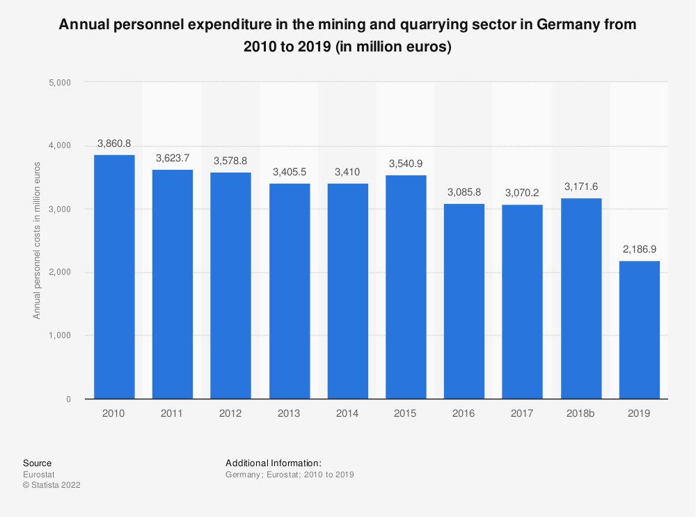 Statistic: Annual personnel expenditure in the mining and quarrying sector in Germany from 2008 to 2016 (in million euros) | Statista