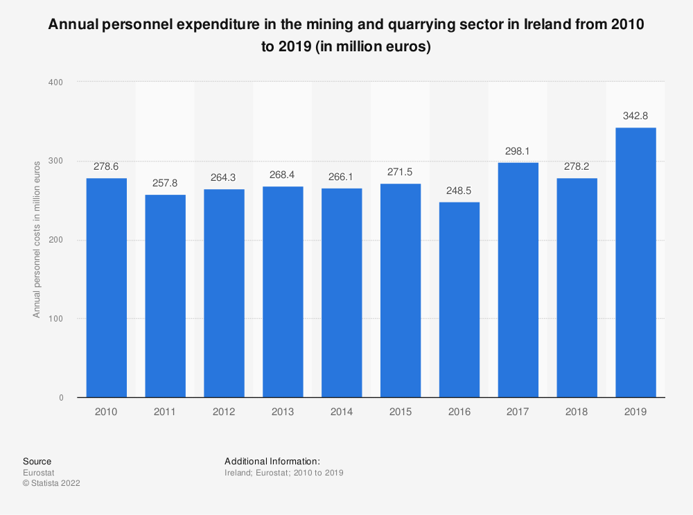 Statistic: Annual personnel expenditure in the mining and quarrying sector in Ireland from 2008 to 2016 (in million euros) | Statista