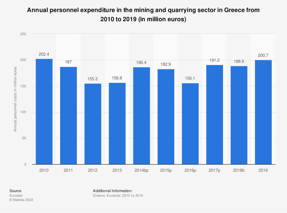 Statistic: Annual personnel expenditure in the mining andquarrying sector in Greece from 2008 to 2016 (in million euros) | Statista
