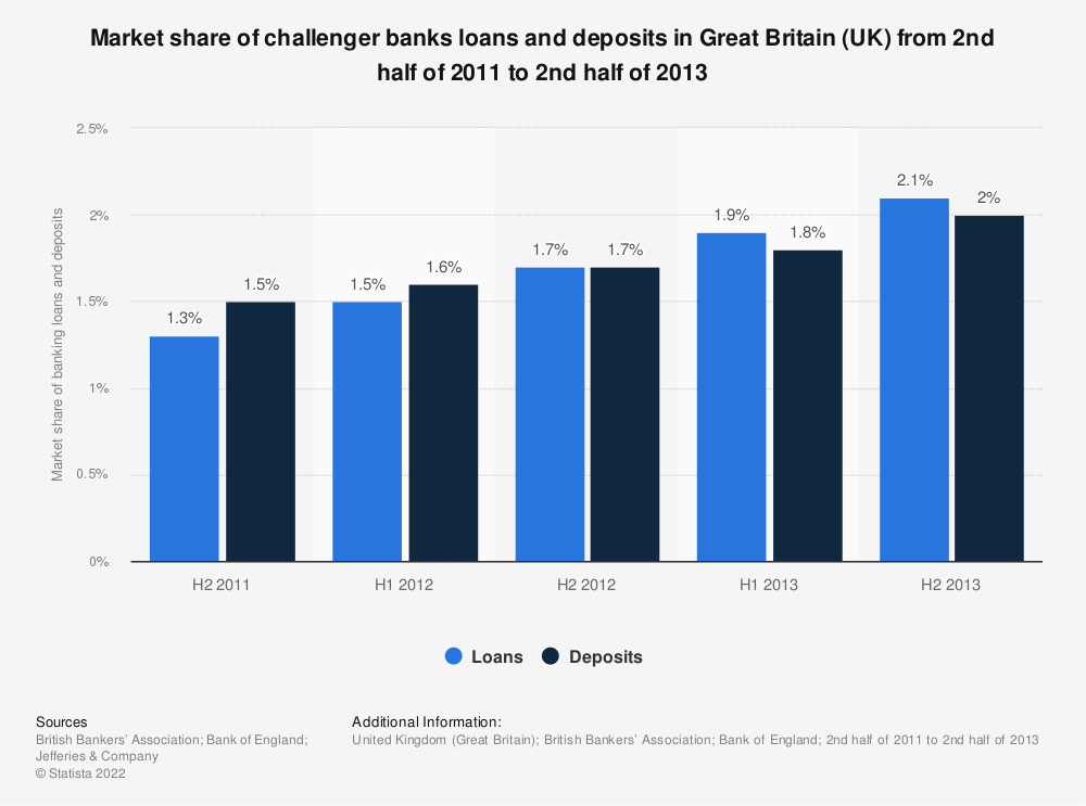 Statistic: Market share of challenger banks loans and deposits in Great Britain (UK) from 2nd half of 2011 to 2nd half of 2013  | Statista
