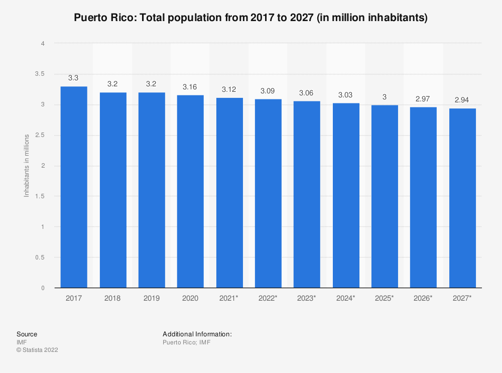 Statistic: Puerto Rico: Total population from 2014 to 2024 (in million inhabitants) | Statista