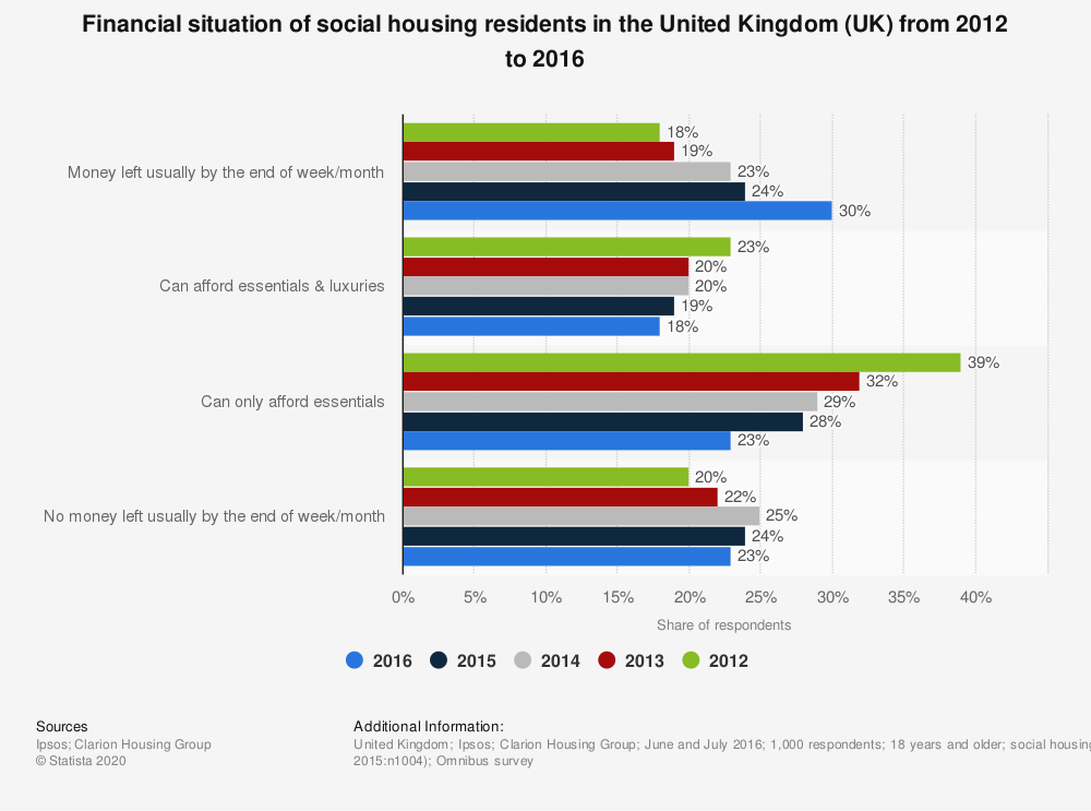 Statistic: Financial situation of social housing residents in the United Kingdom (UK) from 2012 to 2016 | Statista