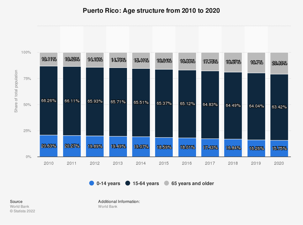 Statistic: Puerto Rico: Age structure from 2010 to 2020 | Statista