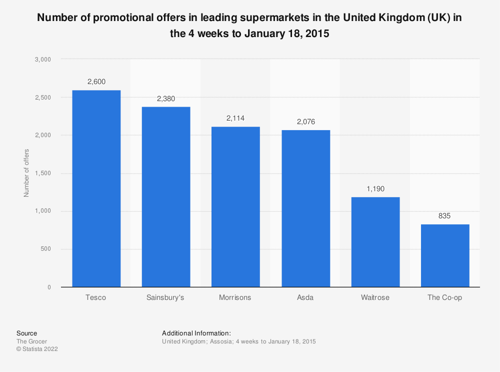 Statistic: Number of promotional offers in leading supermarkets in the United Kingdom (UK) in the 4 weeks to January 18, 2015 | Statista