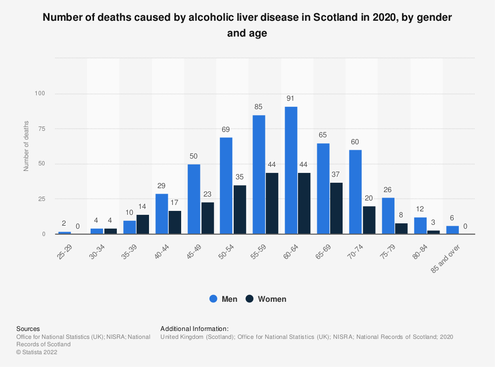 Statistic: Number of deaths caused by alcoholic liver disease in Scotland in 2019, by gender and age  | Statista