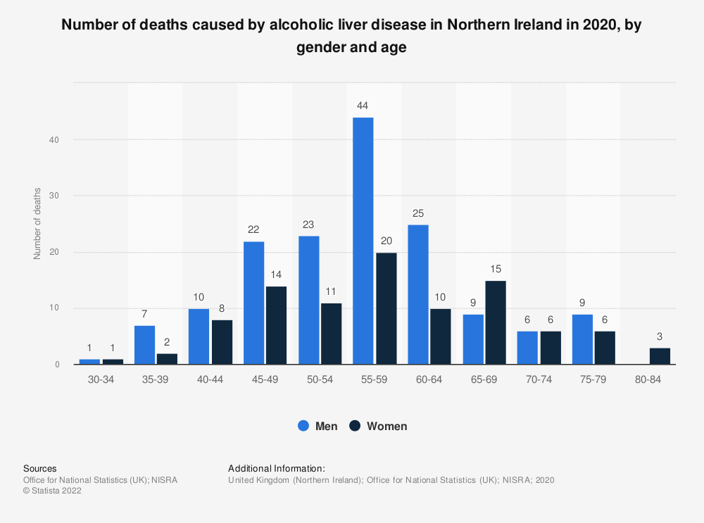 Statistic: Number of deaths caused by alcoholic liver disease in Northern Ireland in 2017, by gender and age  | Statista