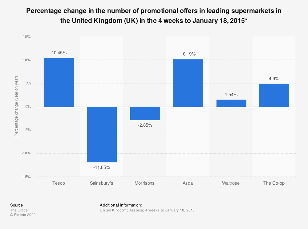 Statistic: Percentage change in the number of promotional offers in leading supermarkets in the United Kingdom (UK) in the 4 weeks to January 18, 2015* | Statista