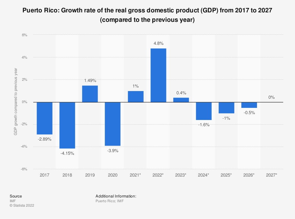 Statistic: Puerto Rico: Growth rate of the real gross domestic product (GDP) from 2014 to 2024 (compared to the previous year) | Statista
