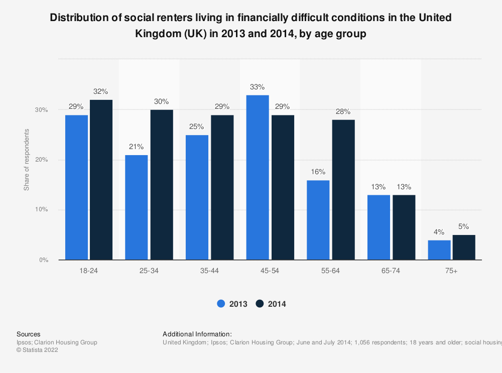 Statistic: Distribution of social renters living in financially difficult conditions in the United Kingdom (UK) in 2013 and 2014, by age group | Statista