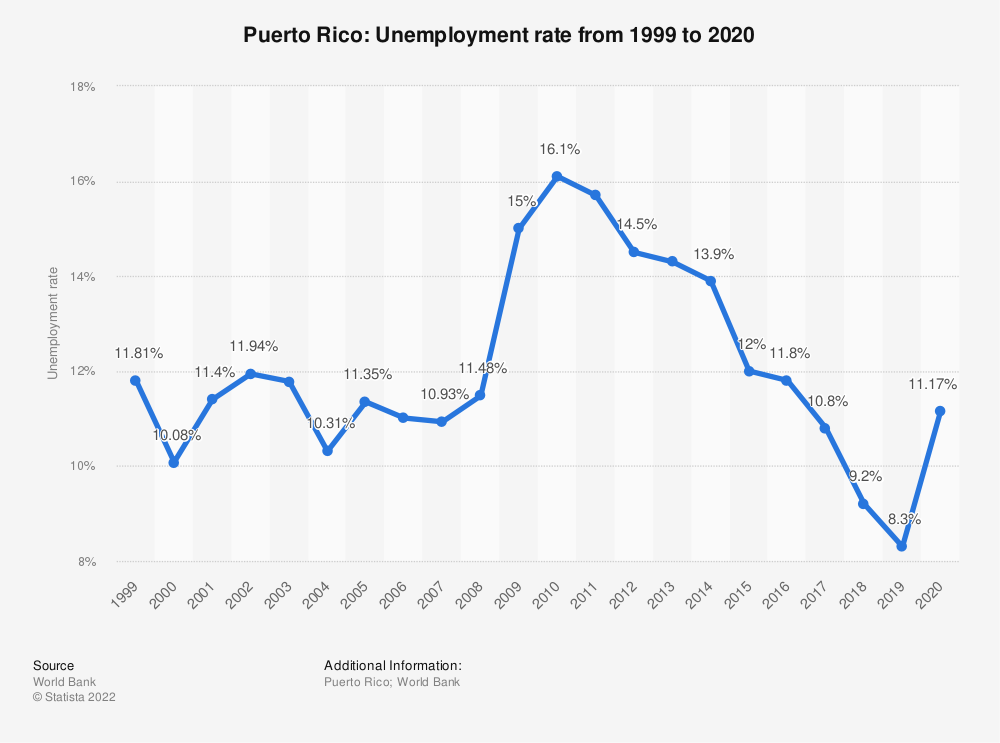 Statistic: Puerto Rico: Unemployment rate from 1998 to 2018 | Statista