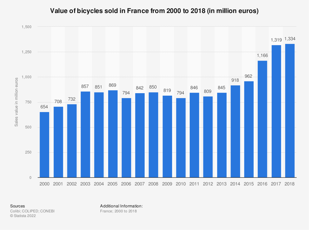 Statistic: Value of bicycles sold in France from 2000 to 2018 (in million euros) | Statista