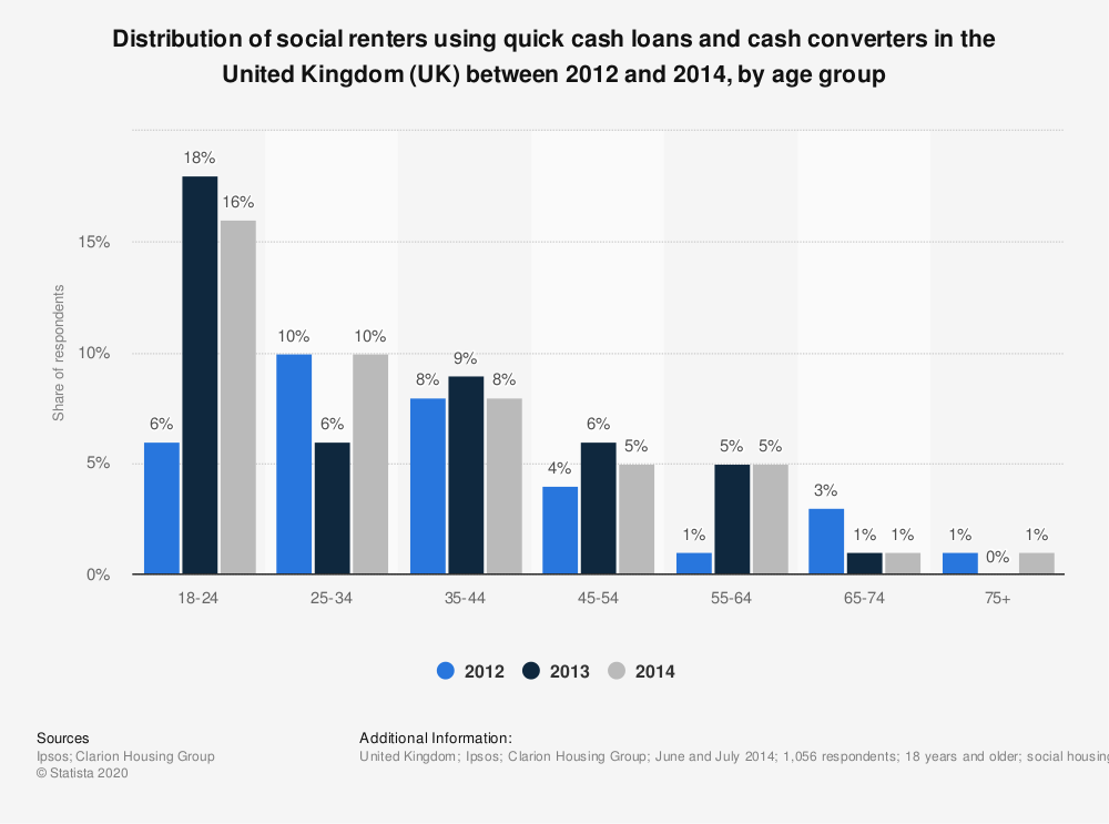 Statistic: Distribution of social renters using quick cash loans and cash converters in the United Kingdom (UK) between 2012 and 2014, by age group | Statista