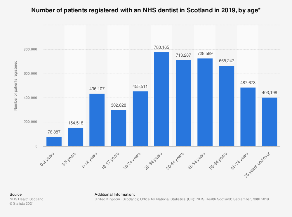 Statistic: Number of patients registered with an NHS dentist in Scotland in 2017, by age* | Statista
