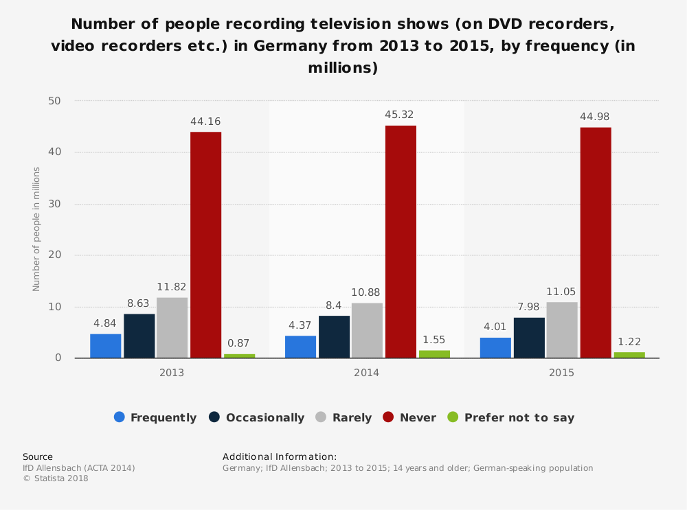 Statistic: Number of people recording television shows (on DVD recorders, video recorders etc.) in Germany from 2013 to 2015, by frequency (in millions) | Statista