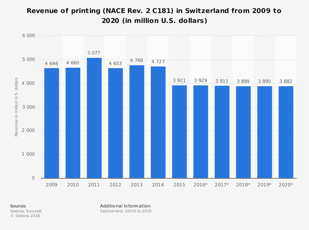 Statistic: Revenue of printing (NACE Rev. 2 C181) in Switzerland from 2009 to 2020 (in million U.S. dollars) | Statista