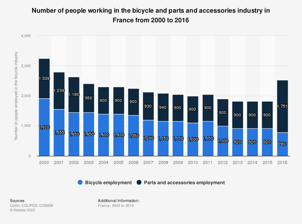 Statistic: Number of people working in the bicycle and parts and accessories industry in France from 2000 to 2016 | Statista