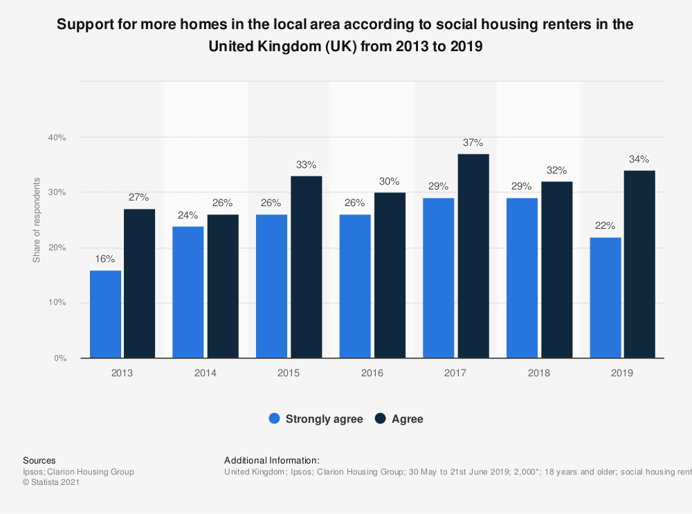 Statistic: Support for more homes in the local area according to social housing renters in the United Kingdom (UK) from 2013 to 2018 | Statista