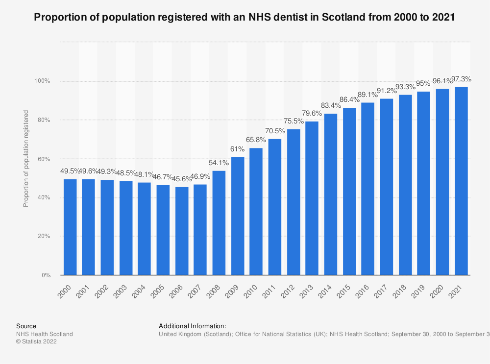 Statistic: Proportion of population registered with an NHS dentist in Scotland from 2000 to 2017 | Statista