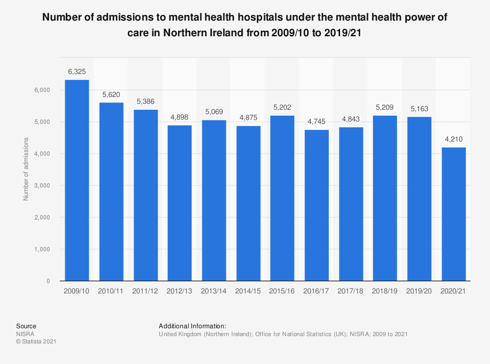 Statistic: Number of admissions to mental health hospitals under the mental health power of care in Northern Ireland from 2009 to 2018 | Statista