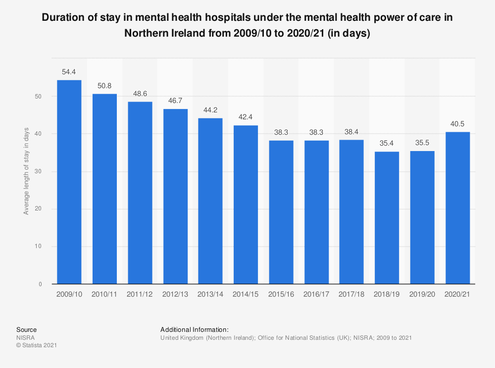 Statistic: Duration of stay in mental health hospitals under the mental health power of care in Northern Ireland from 2009 to 2018 (in days) | Statista