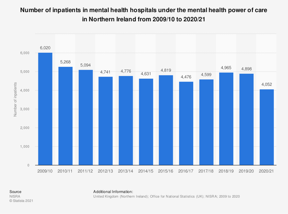 Statistic: Number of inpatients in mental health hospitals under the mental health power of care in Northern Ireland from 2009 to 2018 | Statista