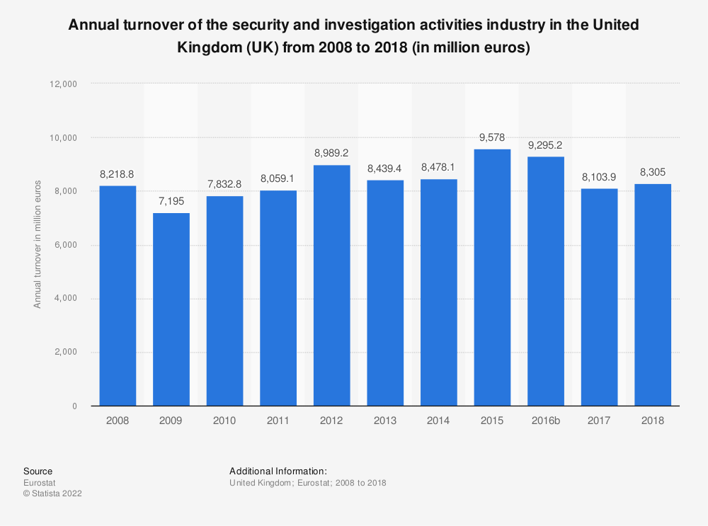 Statistic: Annual turnover of the security and investigation activities industry in the United Kingdom (UK) from 2008 to 2016 (in million euros) | Statista