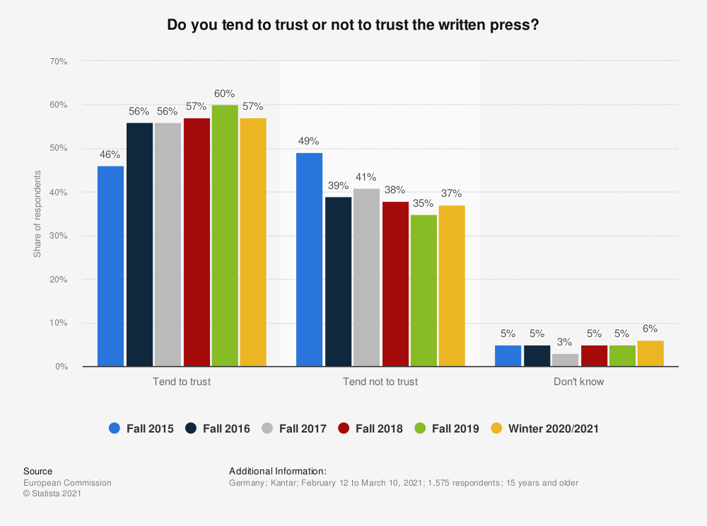 Statistic: Do you tend to trust or not to trust the written press? | Statista