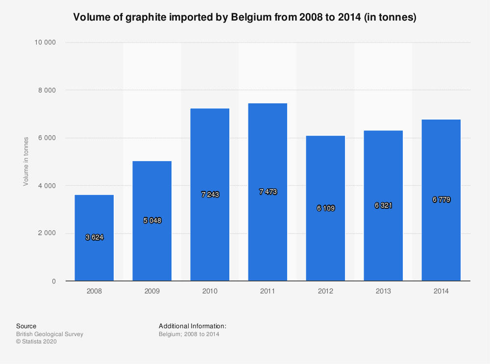 Statistic: Volume of graphite imported by Belgium from 2008 to 2014 (in tonnes) | Statista