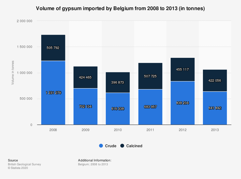 Statistic: Volume of gypsum imported by Belgium from 2008 to 2013 (in tonnes) | Statista