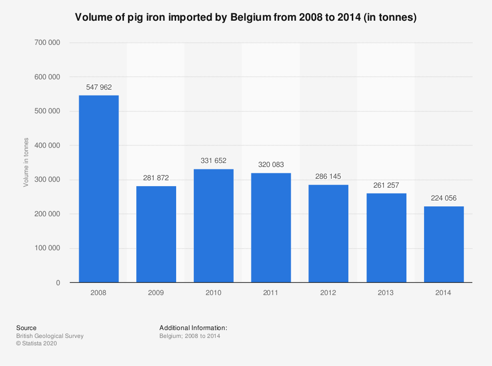 Statistic: Volume of pig iron imported by Belgium from 2008 to 2014 (in tonnes) | Statista