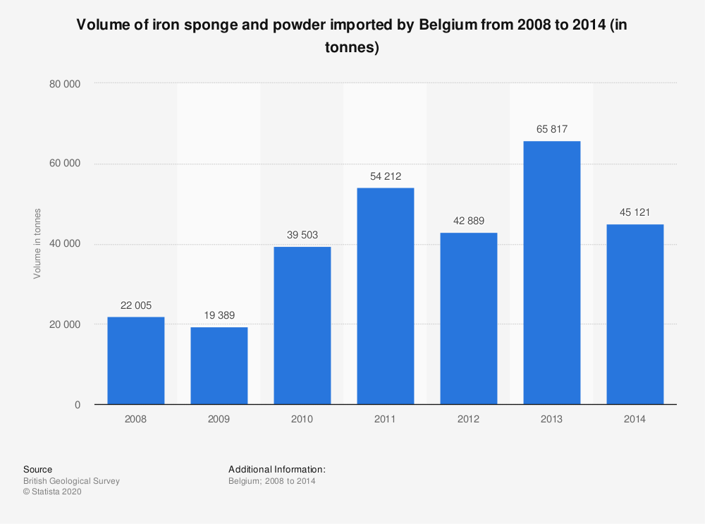 Statistic: Volume of iron sponge and powder imported by Belgium from 2008 to 2014 (in tonnes) | Statista